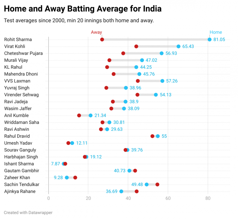 CricViz: In terms of home-away average differential, Ajinkya Rahane is at the opposite end of the scale to Rohit Sharma