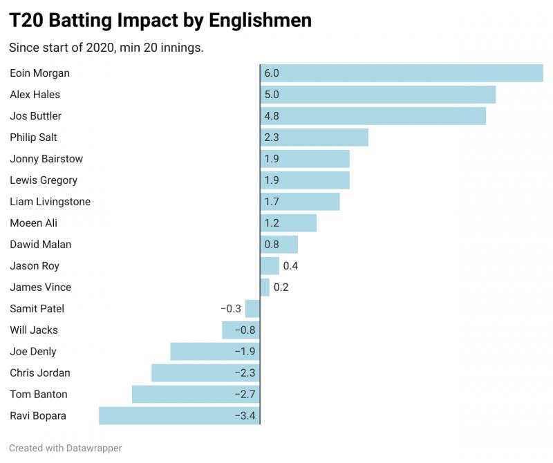 CricViz: Alex Hales is comfortable in England's top three batsmen by batting impact since the start of 2020
