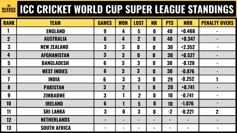 ICC Cricket World Cup Super League 2020-2022/23 Points Table | Live  Standings