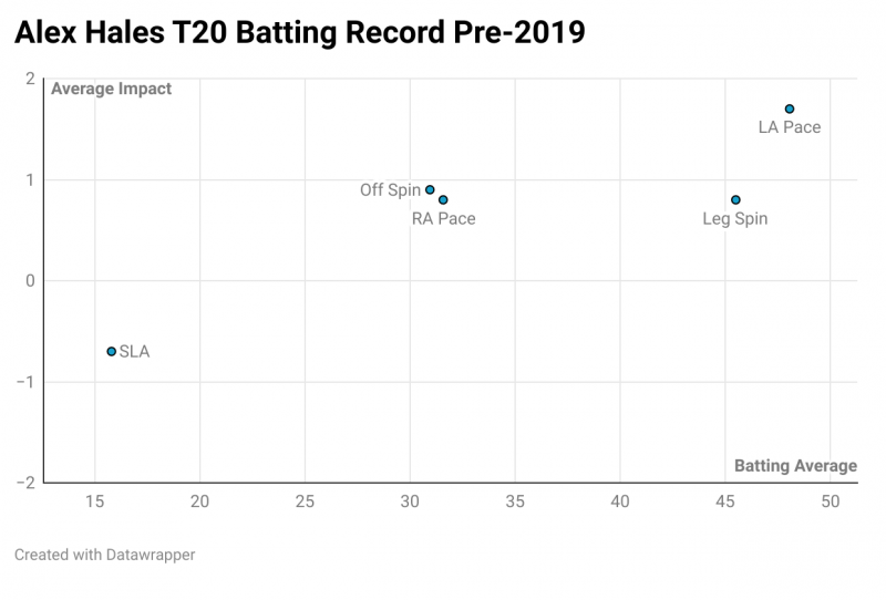 CricViz: Before 2020, Alex Hales was held back by a weakness against left-arm spin