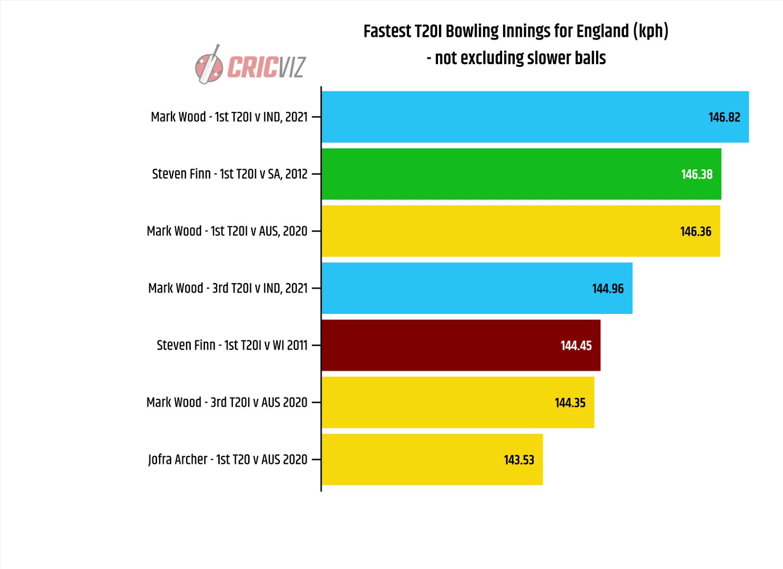 CricViz: Mark Wood has bowled four of the six fastest spells by an Englishman in a T20I