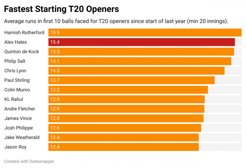 CricViz: Only one opener has scored faster in the first 10 balls of their innings since the start of 2020 than Alex Hales
