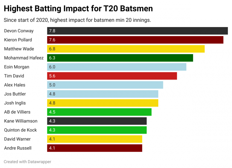 CricViz: Alex Hales has one of the best batting impacts in the world since the start of 2020