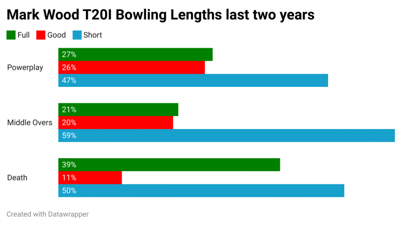 CricViz: Mark Wood bowls much fuller at the death than he does at other phases of a T20I innings